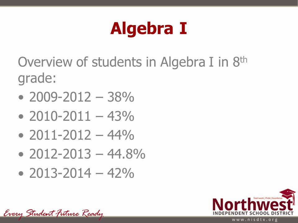 Algebra I Overview of students in Algebra I in 8 th grade: 2009-2012 – 38% 2010-2011 – 43% 2011-2012 – 44% 2012-2013 – 44.8% 2013-2014 – 42%