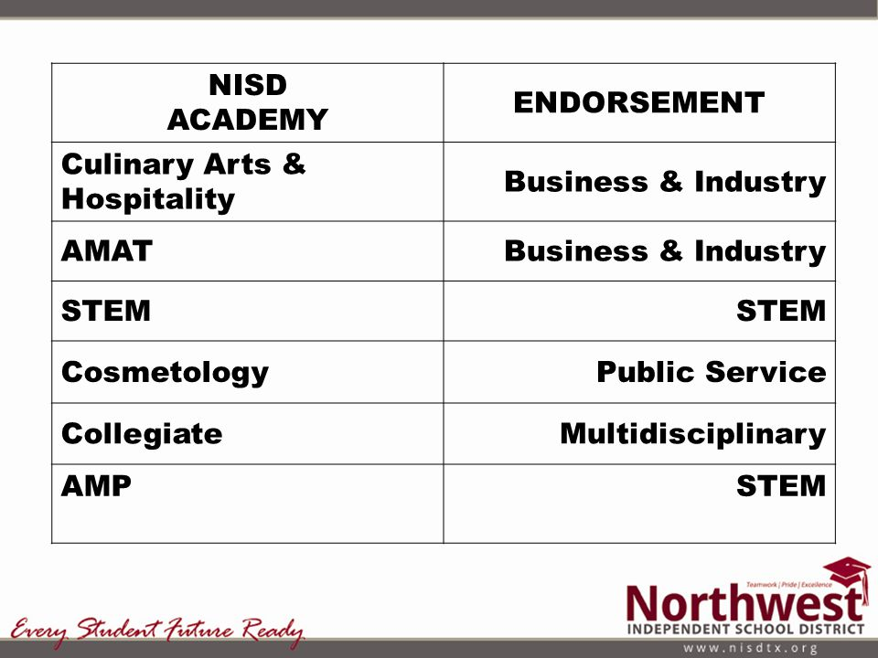 NISD ACADEMY ENDORSEMENT Culinary Arts & Hospitality Business & Industry AMATBusiness & Industry STEM CosmetologyPublic Service CollegiateMultidiscipl