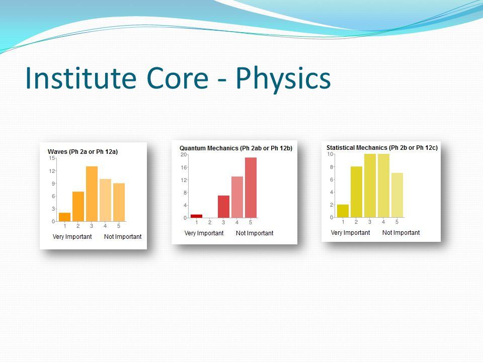Institute Core - Physics