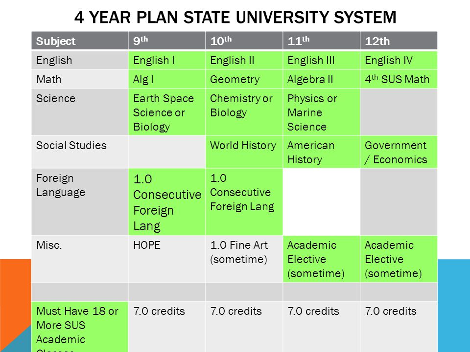 4 YEAR PLAN STATE UNIVERSITY SYSTEM Subject9 th 10 th 11 th 12th EnglishEnglish IEnglish IIEnglish IIIEnglish IV MathAlg IGeometryAlgebra II4 th SUS Math ScienceEarth Space Science or Biology Chemistry or Biology Physics or Marine Science Social StudiesWorld HistoryAmerican History Government / Economics Foreign Language 1.0 Consecutive Foreign Lang 1.0 Consecutive Foreign Lang Misc.HOPE1.0 Fine Art (sometime) Academic Elective (sometime) Academic Elective (sometime) Must Have 18 or More SUS Academic Classes 7.0 credits