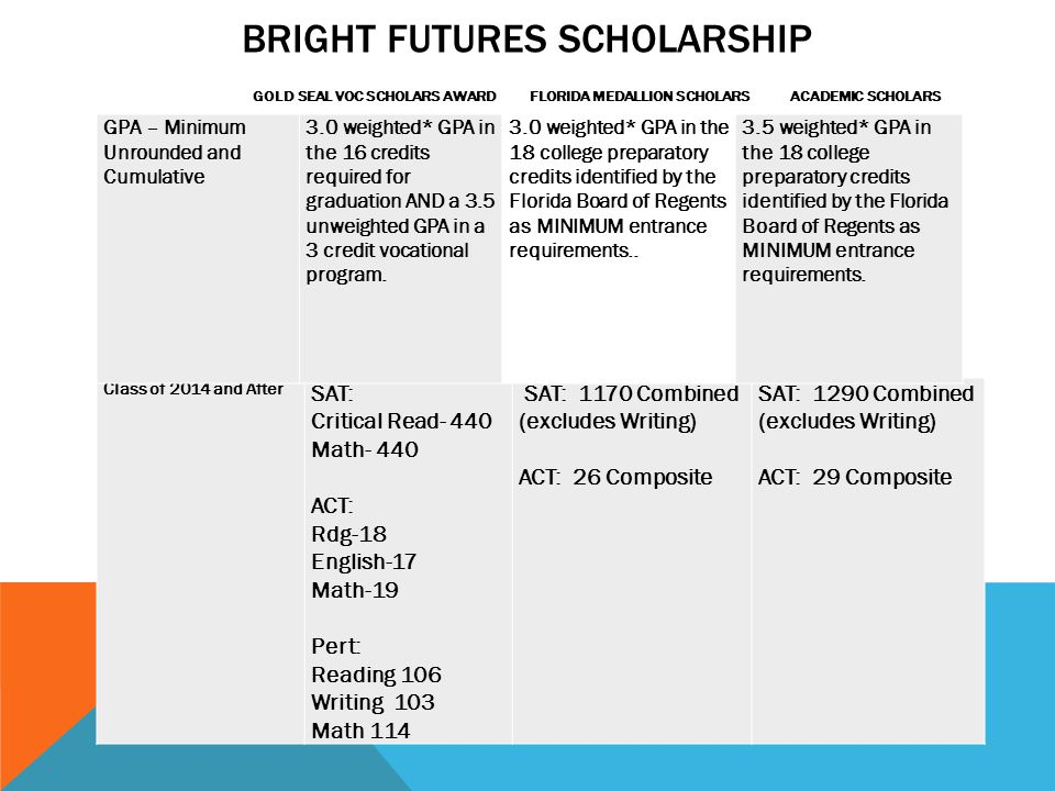 BRIGHT FUTURES SCHOLARSHIP GOLD SEAL VOC SCHOLARS AWARD FLORIDA MEDALLION SCHOLARS ACADEMIC SCHOLARS AWARD Class of 2014 and After SAT: Critical Read- 440 Math- 440 ACT: Rdg-18 English-17 Math-19 Pert: Reading 106 Writing 103 Math 114 SAT: 1170 Combined (excludes Writing) ACT: 26 Composite SAT: 1290 Combined (excludes Writing) ACT: 29 Composite GPA – Minimum Unrounded and Cumulative 3.0 weighted* GPA in the 16 credits required for graduation AND a 3.5 unweighted GPA in a 3 credit vocational program.