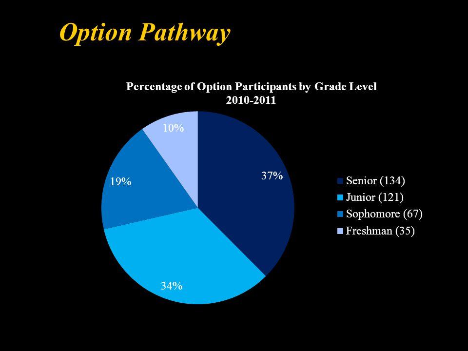 Option Pathway