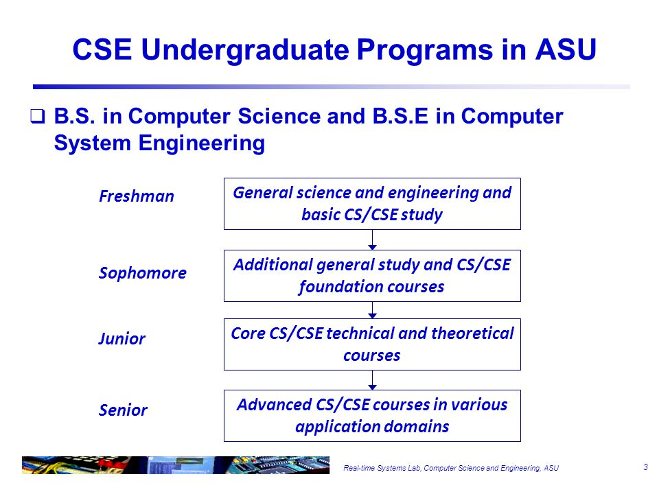 Real-time Systems Lab, Computer Science and Engineering, ASU AI Architecture & Embedded systems Software Engineering Operating & Distributed systems, Networking DatabaseGraphics CSCSE Information Assurance CS1 CS2 Logic Design Computer Organization Curriculum Structure in CSE Programming Language Theory Microprocessor System Hardware Design Data Structure & Algorithm Software Engineering 4