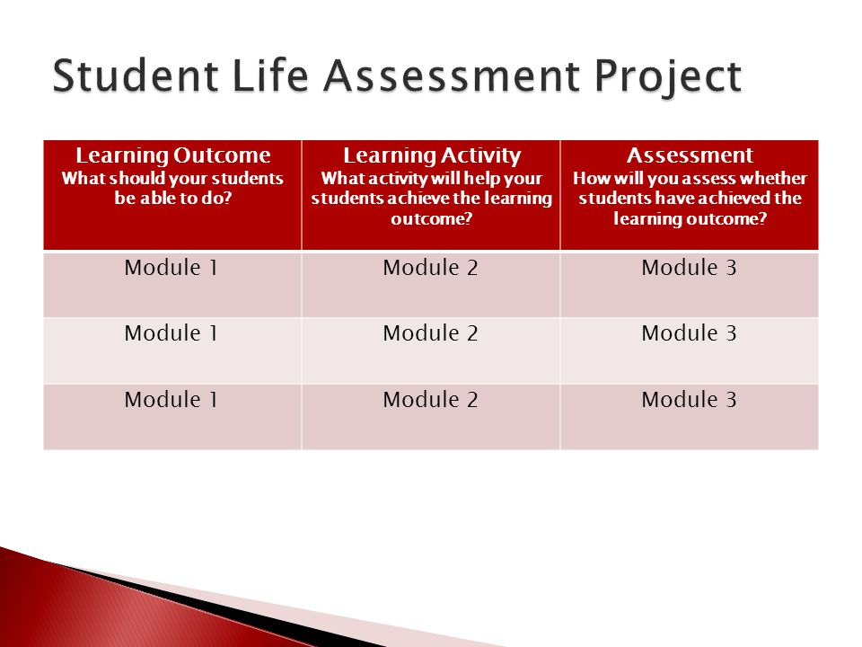 Learning Outcome What should your students be able to do? Learning Activity What activity will help your students achieve the learning outcome? Assess
