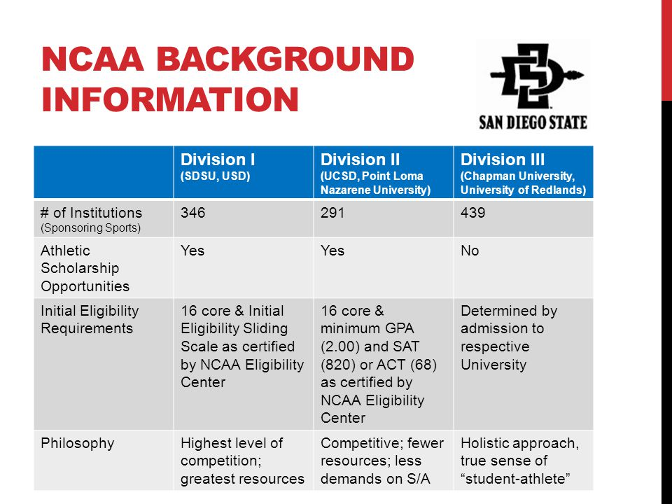 NCAA BACKGROUND INFORMATION Division I (SDSU, USD) Division II (UCSD, Point Loma Nazarene University) Division III (Chapman University, University of
