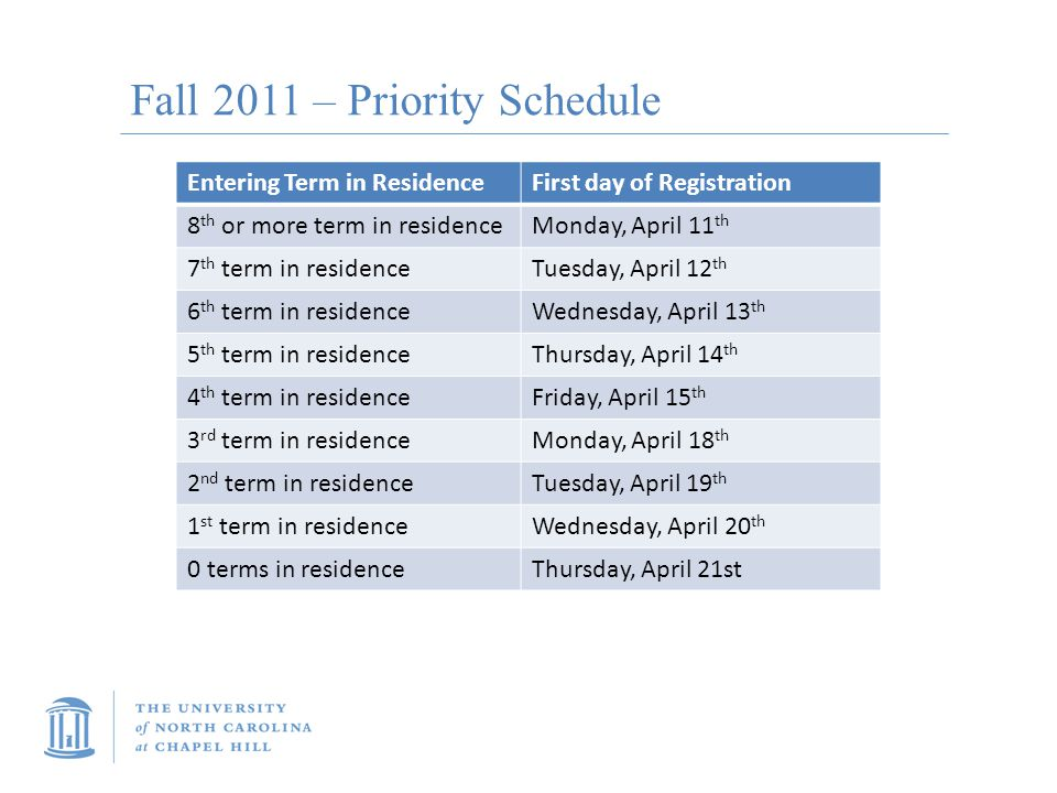 Fall 2011 – Priority Schedule Entering Term in ResidenceFirst day of Registration 8 th or more term in residenceMonday, April 11 th 7 th term in resid