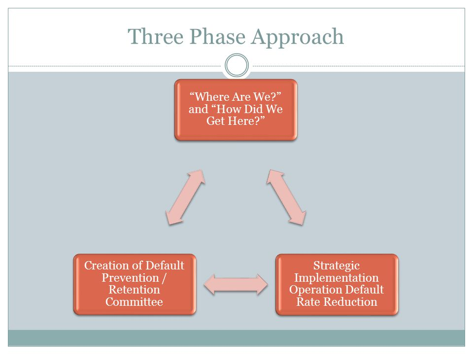 """Three Phase Approach """"Where Are We?"""" and """"How Did We Get Here?"""" Strategic Implementation Operation Default Rate Reduction Creation of Default Preventi"""