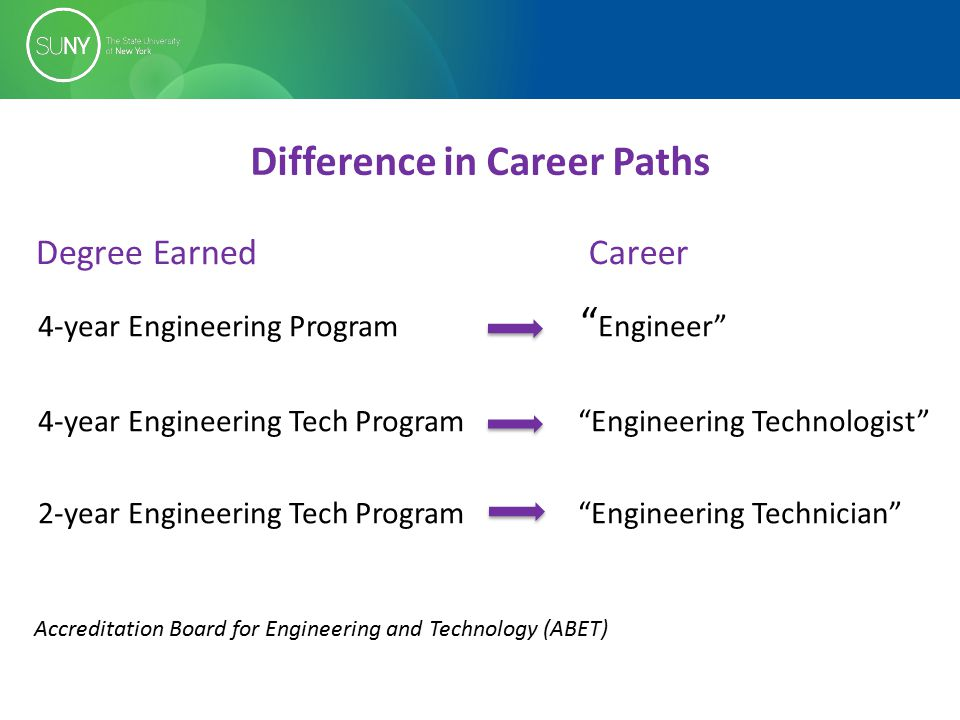4-year Engineering Program Engineer 4-year Engineering Tech Program Engineering Technologist 2-year Engineering Tech Program Engineering Technician Degree EarnedCareer Difference in Career Paths Accreditation Board for Engineering and Technology (ABET)
