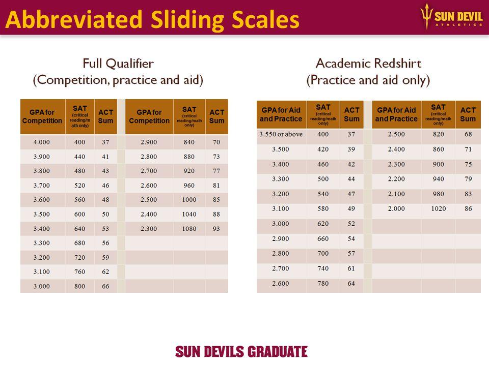 Abbreviated Sliding Scales