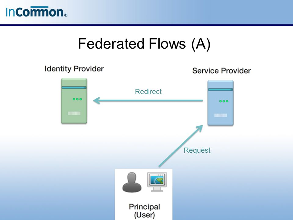 Federated Flows (A) Request Redirect