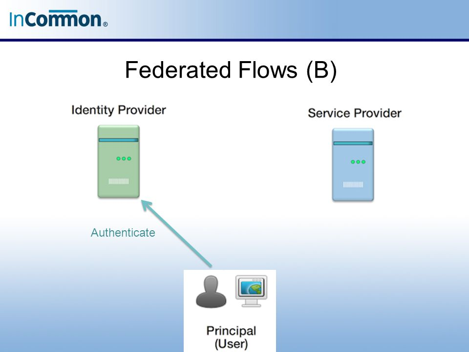 Federated Flows (B) Authenticate