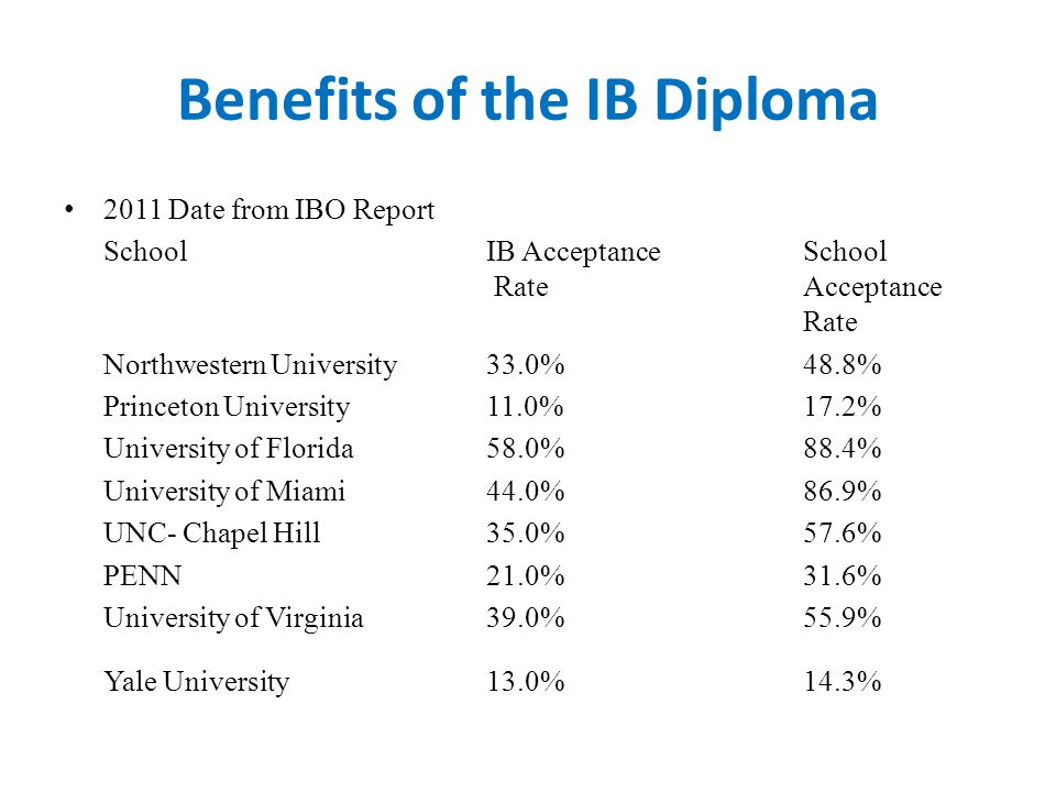 Benefits of the IB Diploma 2011 Date from IBO Report SchoolIB Acceptance School Rate Acceptance Rate Northwestern University33.0%48.8% Princeton University11.0%17.2% University of Florida58.0%88.4% University of Miami44.0%86.9% UNC- Chapel Hill35.0%57.6% PENN21.0%31.6% University of Virginia39.0%55.9% Yale University13.0%14.3%