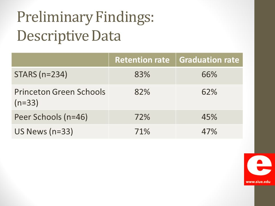 Preliminary Findings: Descriptive Data. Retention rateGraduation rate STARS (n=234)83%66% Princeton Green Schools (n=33) 82%62% Peer Schools (n=46)72%