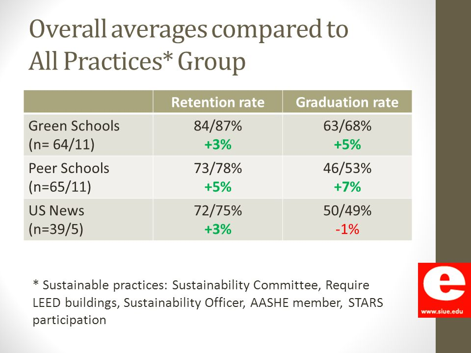 Overall averages compared to All Practices* Group * Sustainable practices: Sustainability Committee, Require LEED buildings, Sustainability Officer, A
