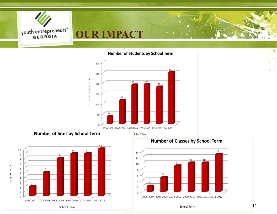 OUR IMPACT 11
