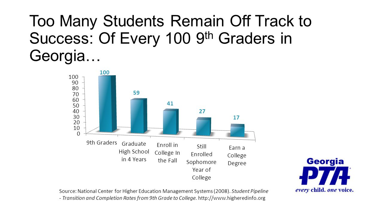 Too Many Students Remain Off Track to Success: Of Every 100 9 th Graders in Georgia… Source: National Center for Higher Education Management Systems (