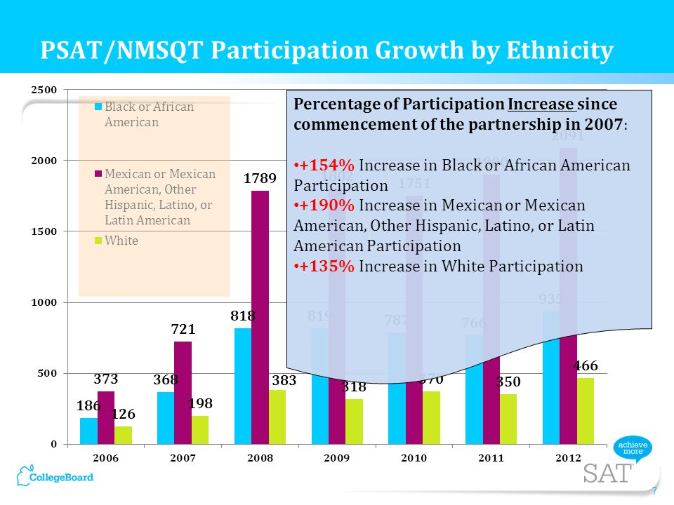 7 PSAT/NMSQT Participation Growth by Ethnicity Percentage of Participation Increase since commencement of the partnership in 2007: +154% Increase in Black or African American Participation +190% Increase in Mexican or Mexican American, Other Hispanic, Latino, or Latin American Participation +135% Increase in White Participation