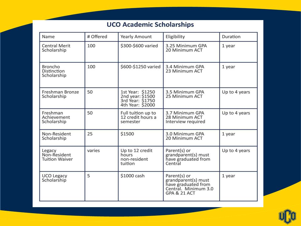 UCO Scholarships & Financial Aid Special Situations & Other Information:  Undocumented Students can apply for scholarships if they graduated from an Oklahoma high school.