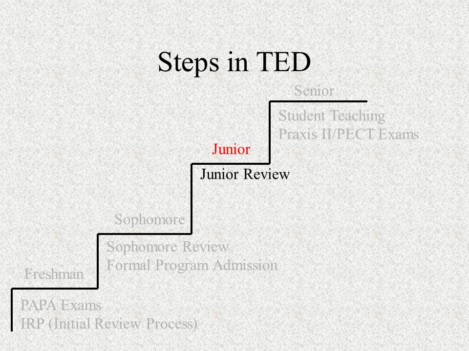 Steps in TED PAPA Exams IRP (Initial Review Process) Sophomore Review Formal Program Admission Junior Review Student Teaching Praxis II/PECT Exams Freshman Sophomore Junior Senior