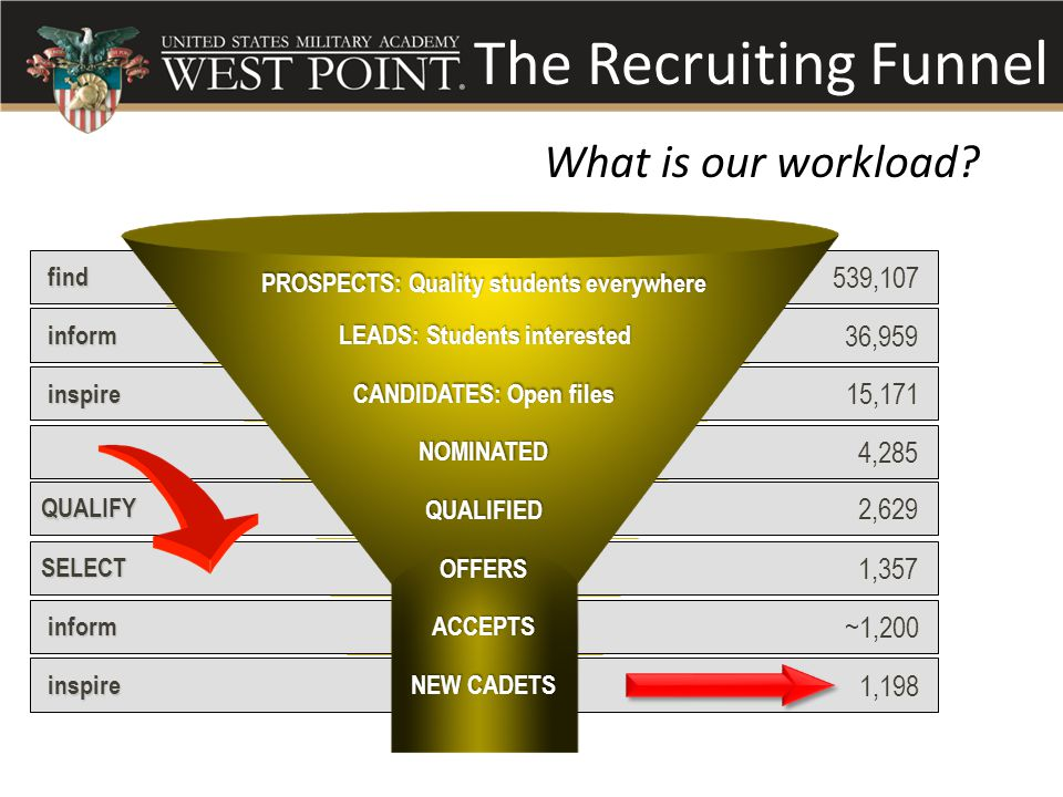 The Recruiting Funnel What is our workload.