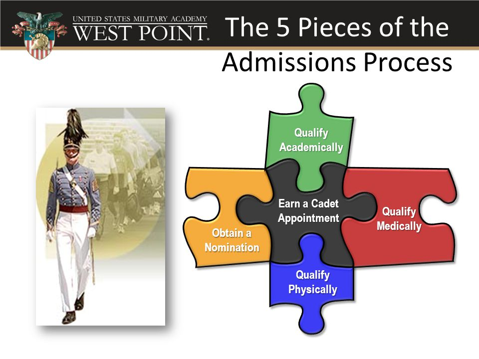 The 5 Pieces of the Admissions Process Earn a Cadet Appointment Qualify Academically Qualify Physically Qualify Medically Obtain a Nomination