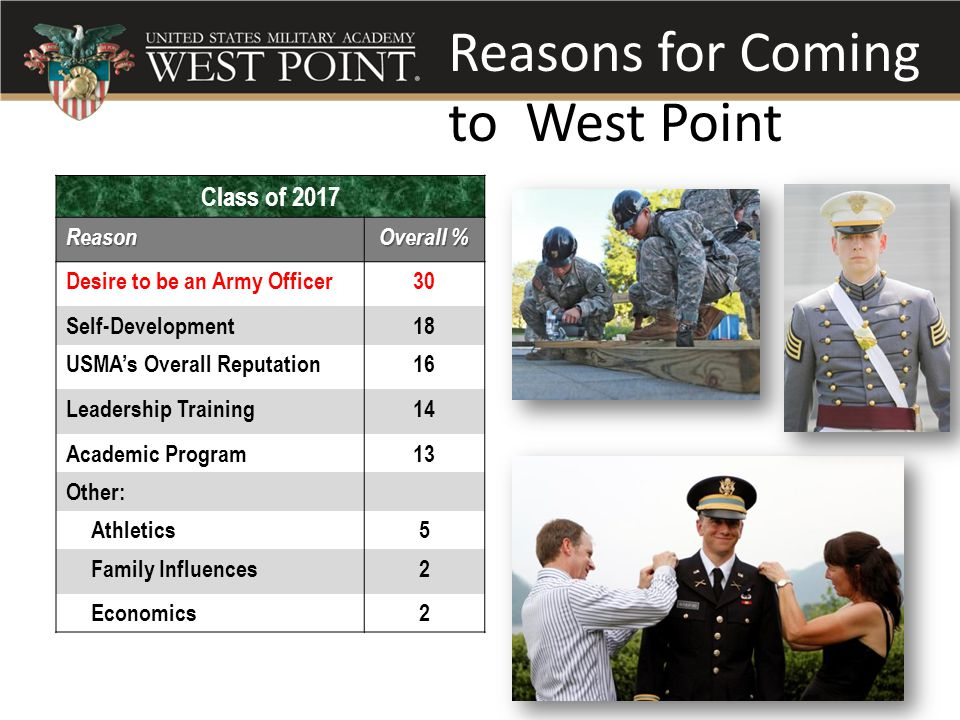 Reasons for Coming to West Point Class of 2017Reason Overall % Desire to be an Army Officer30 Self-Development18 USMA's Overall Reputation16 Leadership Training14 Academic Program13 Other: Athletics5 Family Influences2 Economics2