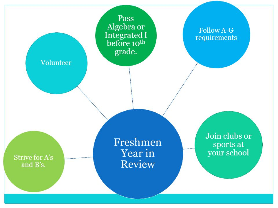 Freshmen Year in Review Follow A-G requirements Join clubs or sports at your school Pass Algebra or Integrated I before 10 th grade.