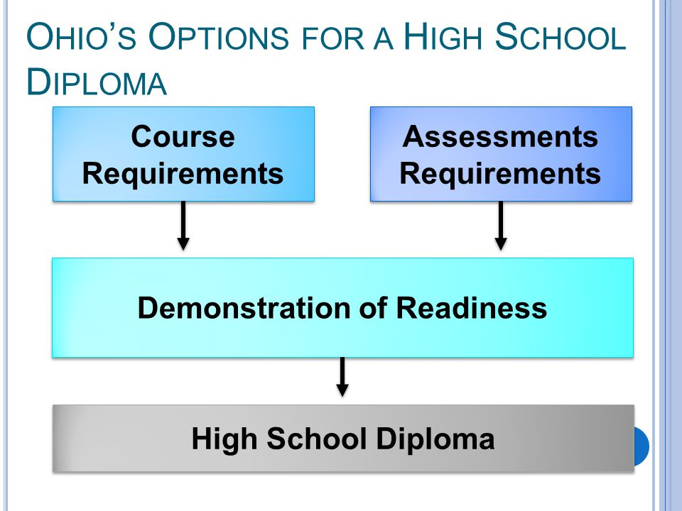O HIO ' S O PTIONS FOR A H IGH S CHOOL D IPLOMA Course Requirements Demonstration of Readiness Assessments Requirements High School Diploma