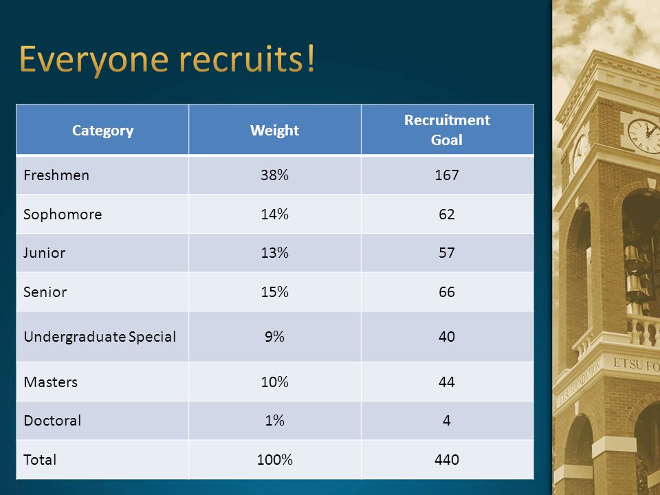 CategoryWeight Recruitment Goal Freshmen38%167 Sophomore14%62 Junior13%57 Senior15%66 Undergraduate Special9%40 Masters10%44 Doctoral1%4 Total100%440