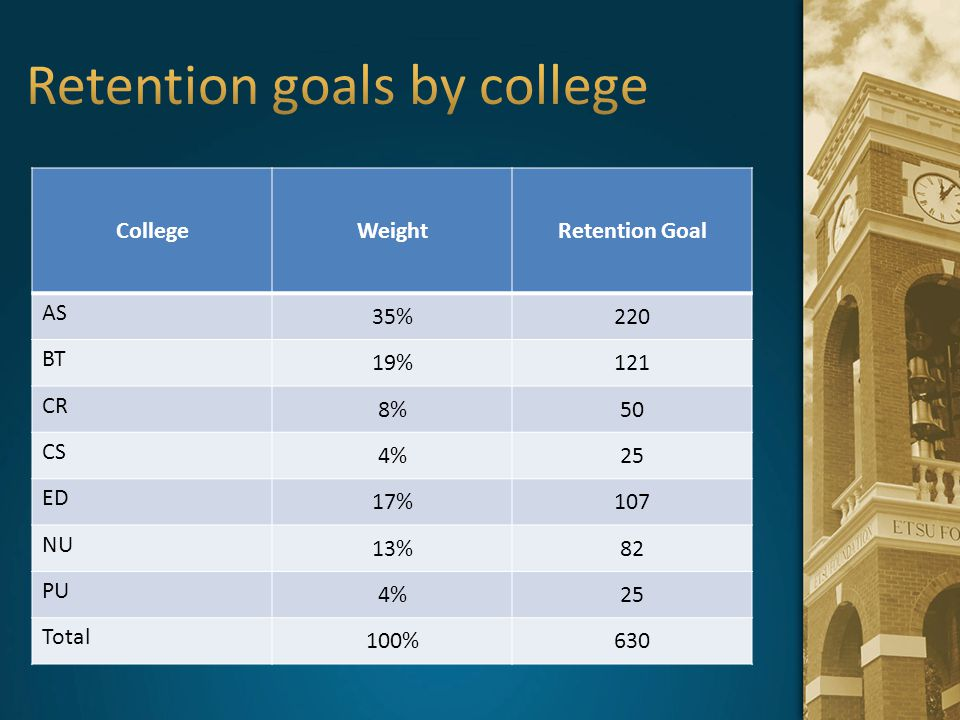 CollegeWeightRetention Goal AS 35%220 BT 19%121 CR 8%50 CS 4%25 ED 17%107 NU 13%82 PU 4%25 Total 100%630