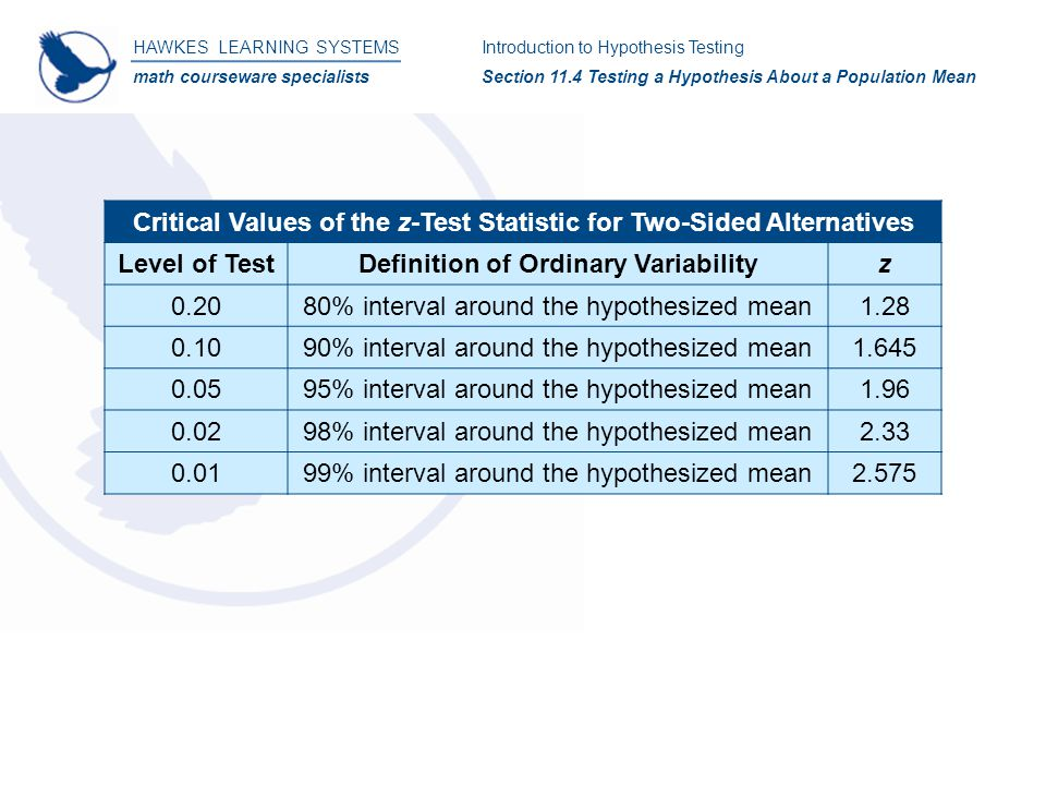 HAWKES LEARNING SYSTEMS math courseware specialists Introduction to Hypothesis Testing Section 11.4 Testing a Hypothesis About a Population Mean Critical Values of the z-Test Statistic for Two-Sided Alternatives Level of TestDefinition of Ordinary Variabilityz 0.2080% interval around the hypothesized mean1.28 0.1090% interval around the hypothesized mean1.645 0.0595% interval around the hypothesized mean1.96 0.0298% interval around the hypothesized mean2.33 0.0199% interval around the hypothesized mean2.575
