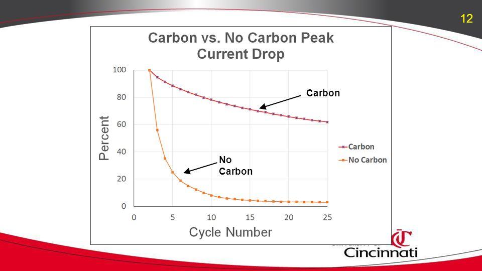 Carbon No Carbon 12