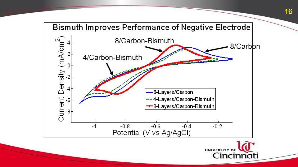 4/Carbon-Bismuth 8/Carbon-Bismuth 8/Carbon 16