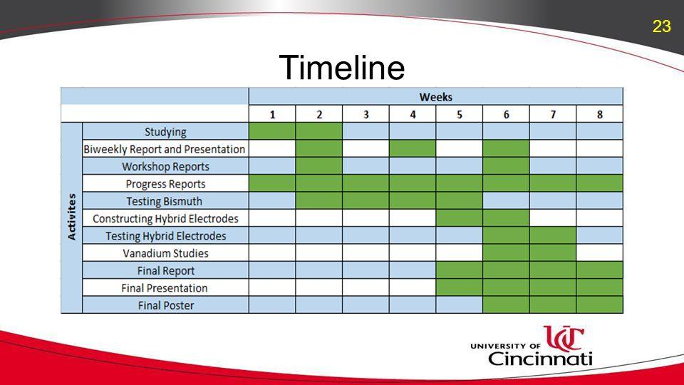Timeline 23