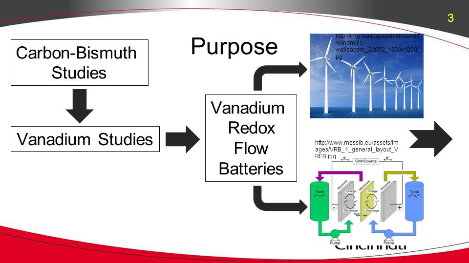 Purpose Carbon-Bismuth Studies Vanadium Studies Vanadium Redox Flow Batteries http://img.wallpaperstock.net:81 /windmills- wallpapers_22092_1600x1200.j pg http://www.messib.eu/assets/im ages/VRB_1_general_layout_V RFB.jpg 3