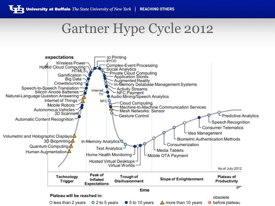 Gartner Hype Cycle 2012