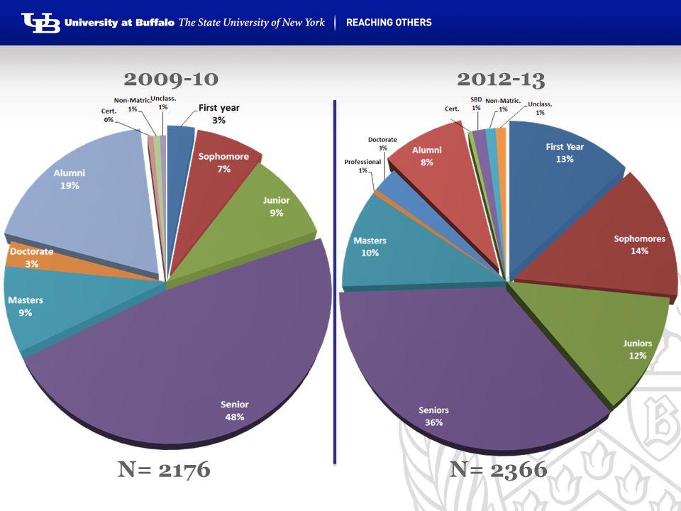 N= 2366 2012-13 2009-10 N= 2176