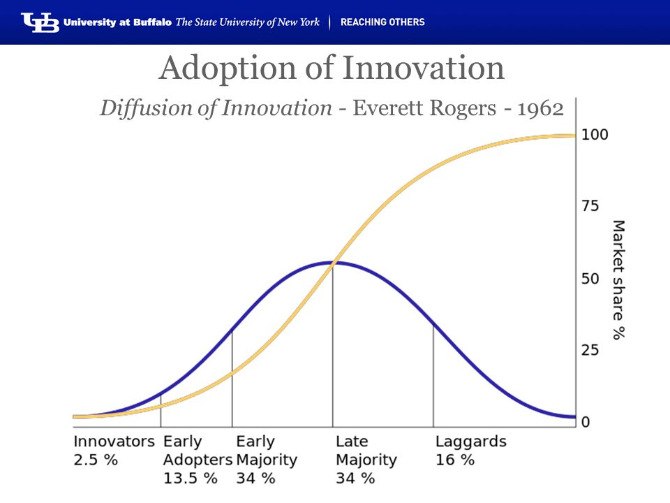 Adoption of Innovation Diffusion of Innovation - Everett Rogers - 1962