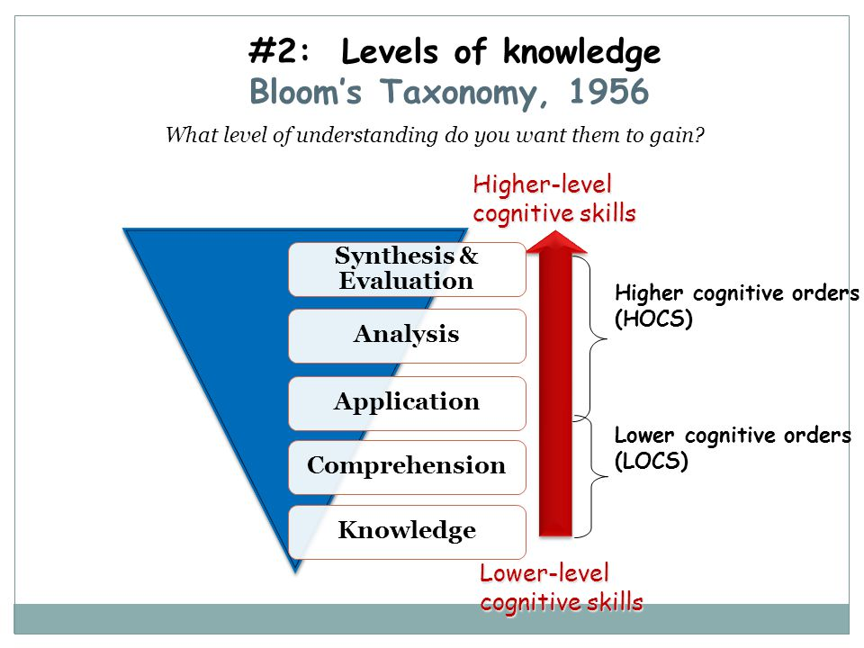 #2: Levels of knowledge Bloom's Taxonomy, 1956 Higher-level cognitive skills Lower-level cognitive skills Higher cognitive orders (HOCS) Lower cogniti