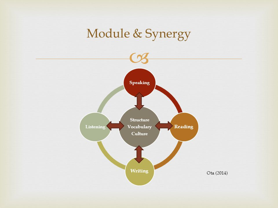  Structure Vocabulary Culture Speaking ReadingWriting Listening Module & Synergy Ota (2014)
