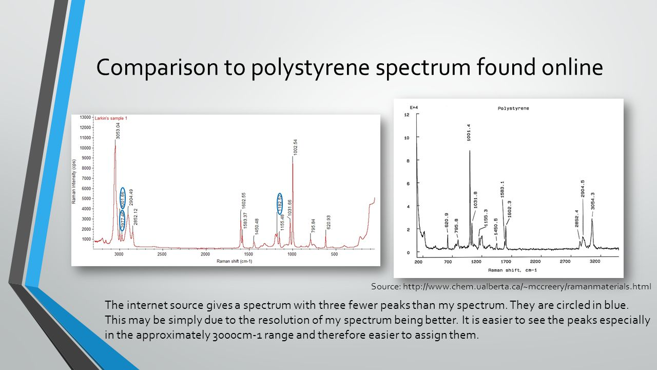 Comparison to polystyrene spectrum found online The internet source gives a spectrum with three fewer peaks than my spectrum.