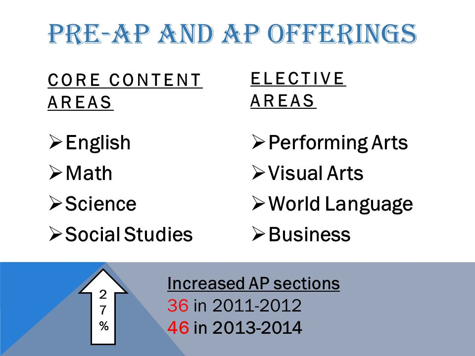 PRE-AP AND AP OFFERINGS CORE CONTENT AREAS  English  Math  Science  Social Studies ELECTIVE AREAS  Performing Arts  Visual Arts  World Language