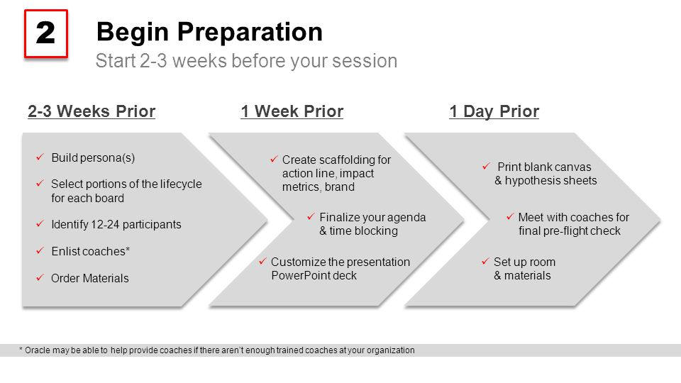 Begin Preparation Start 2-3 weeks before your session 2 2 Build persona(s) Select portions of the lifecycle for each board Identify 12-24 participants Enlist coaches* Order Materials Set up room & materials Finalize your agenda & time blocking Customize the presentation PowerPoint deck 2-3 Weeks Prior1 Week Prior1 Day Prior Meet with coaches for final pre-flight check Create scaffolding for action line, impact metrics, brand Print blank canvas & hypothesis sheets * Oracle may be able to help provide coaches if there aren't enough trained coaches at your organization