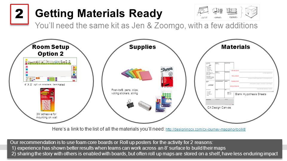 Getting Materials Ready Here's a link to the list of all the materials you'll need: http://designingcx.com/cx-journey-mapping-toolkit/ http://designingcx.com/cx-journey-mapping-toolkit/ You'll need the same kit as Jen & Zoomgo, with a few additions 2 2 Room Setup Option 2 SuppliesMaterials Blank Hypothesis Sheets CX Design Canvas Post-its®, pens, clips, voting stickers, string 4' X 8' roll up posters, laminated Our recommendation is to use foam core boards or Roll up posters for the activity for 2 reasons: 1) experience has shown better results when teams can work across an 8' surface to build their maps 2) sharing the story with others is enabled with boards, but often roll up maps are stored on a shelf, have less enduring impact Our recommendation is to use foam core boards or Roll up posters for the activity for 2 reasons: 1) experience has shown better results when teams can work across an 8' surface to build their maps 2) sharing the story with others is enabled with boards, but often roll up maps are stored on a shelf, have less enduring impact 3M adhesive for mounting on wall