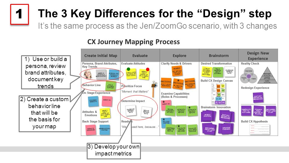The 3 Key Differences for the Design step It's the same process as the Jen/ZoomGo scenario, with 3 changes 1) Use or build a persona, review brand attributes, document key trends 2) Create a custom behavior line that will be the basis for your map 3) Develop your own impact metrics 1 1