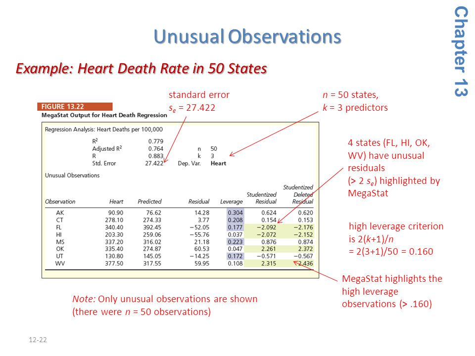 12-22 Chapter 13 Unusual Observations Example: Heart Death Rate in 50 States Example: Heart Death Rate in 50 States n = 50 states, k = 3 predictors high leverage criterion is 2(k+1)/n = 2(3+1)/50 = 0.160 Note: Only unusual observations are shown (there were n = 50 observations) MegaStat highlights the high leverage observations (>.160) 4 states (FL, HI, OK, WV) have unusual residuals (> 2 s e ) highlighted by MegaStat standard error s e = 27.422