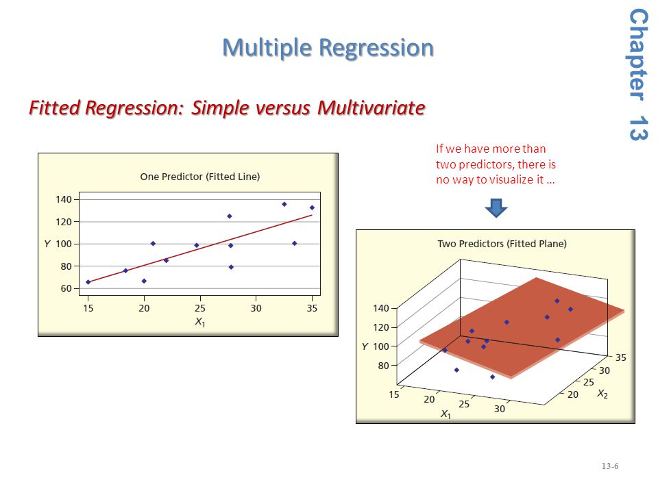 13-6 Fitted Regression: Simple versus Multivariate Fitted Regression: Simple versus Multivariate Chapter 13 Multiple Regression If we have more than two predictors, there is no way to visualize it …