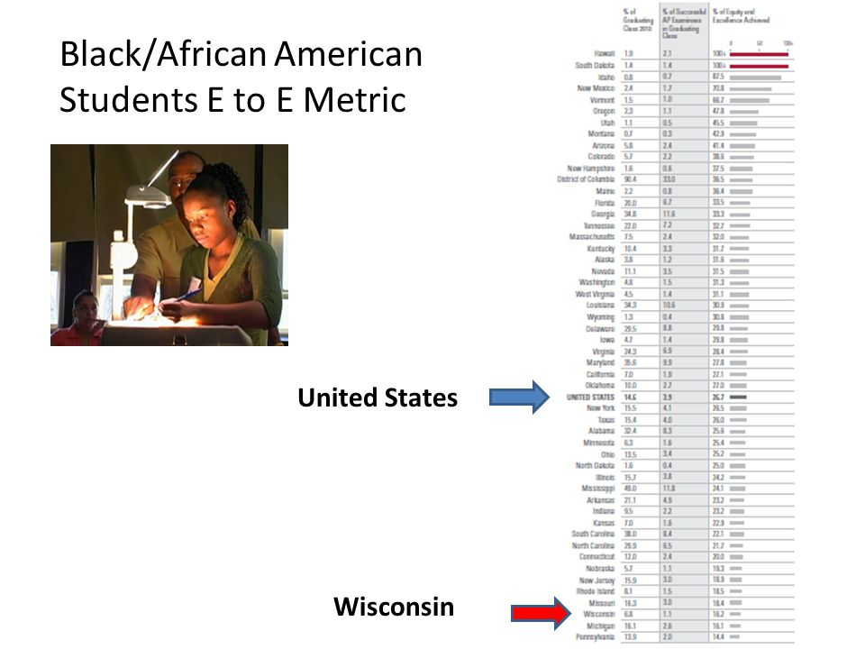 Black/African American Students E to E Metric United States Wisconsin