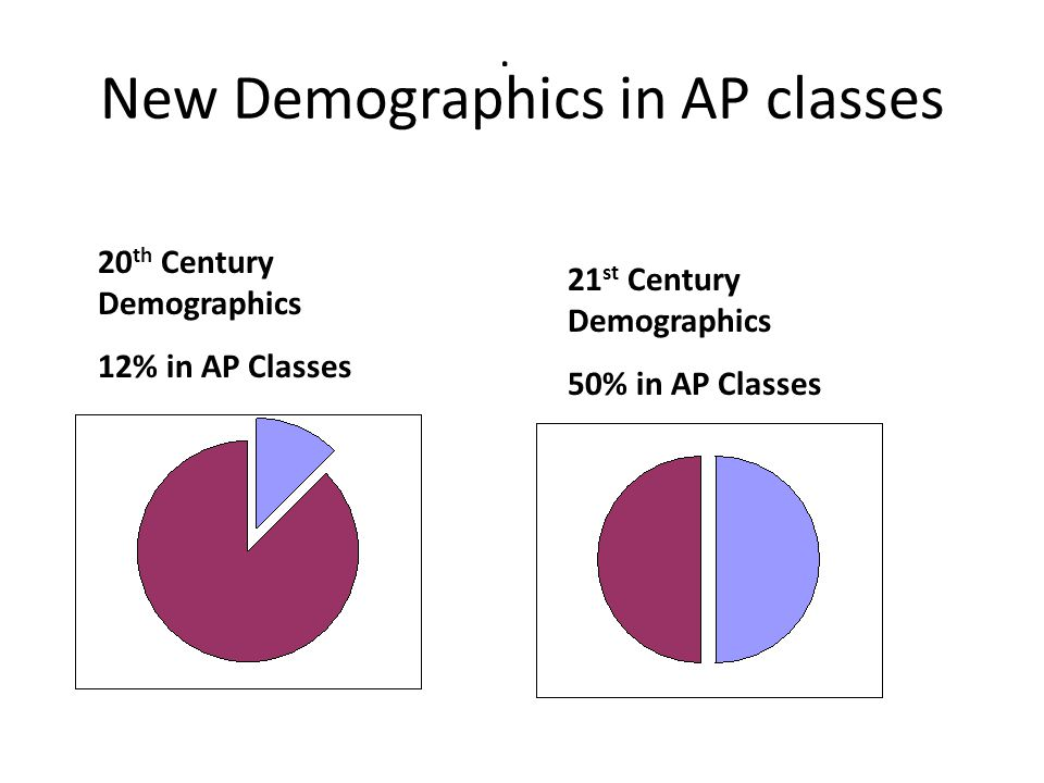 New Demographics in AP classes. 20 th Century Demographics 12% in AP Classes 21 st Century Demographics 50% in AP Classes