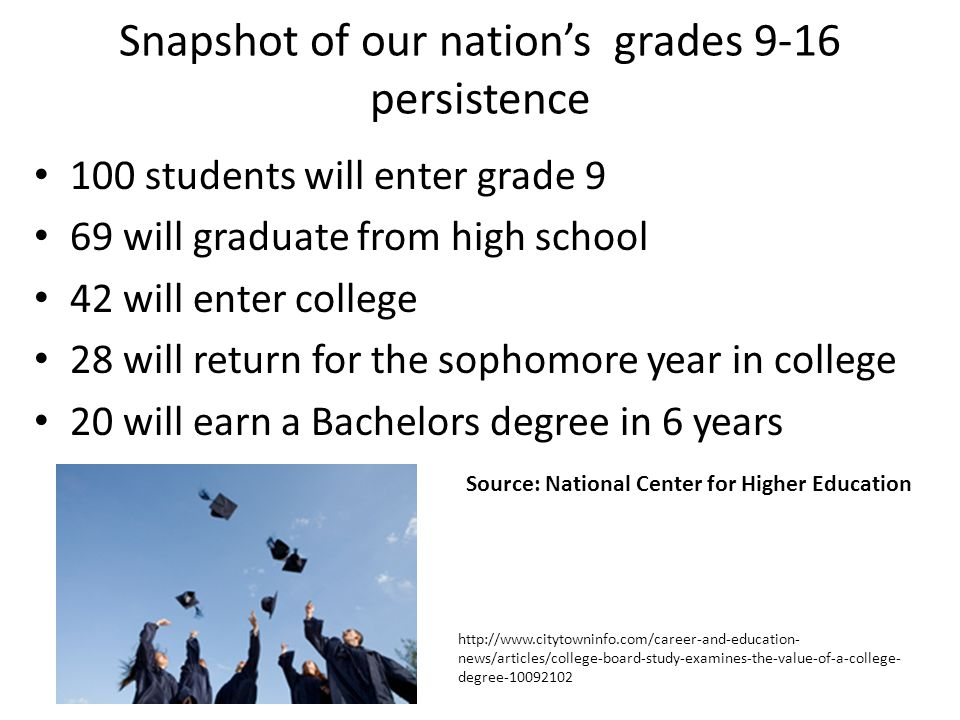Snapshot of our nation's grades 9-16 persistence 100 students will enter grade 9 69 will graduate from high school 42 will enter college 28 will retur